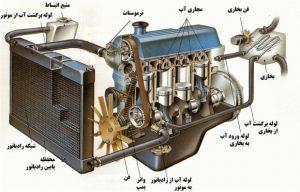 رادیاتور بخاری خودرو